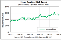 New-Home Sales Up 3.7% in January