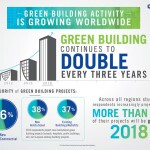 Green building continues to double every three years. (PRNewsFoto/UTC Climate, Controls & Security)
