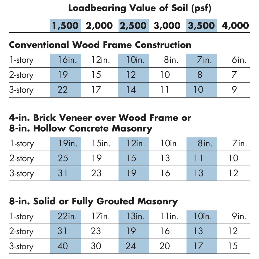 The width of a foundation footing is based on the loadbearing value of the soil. Load-values assume undisturbed, native soils of known type or tested values of compacted soils.