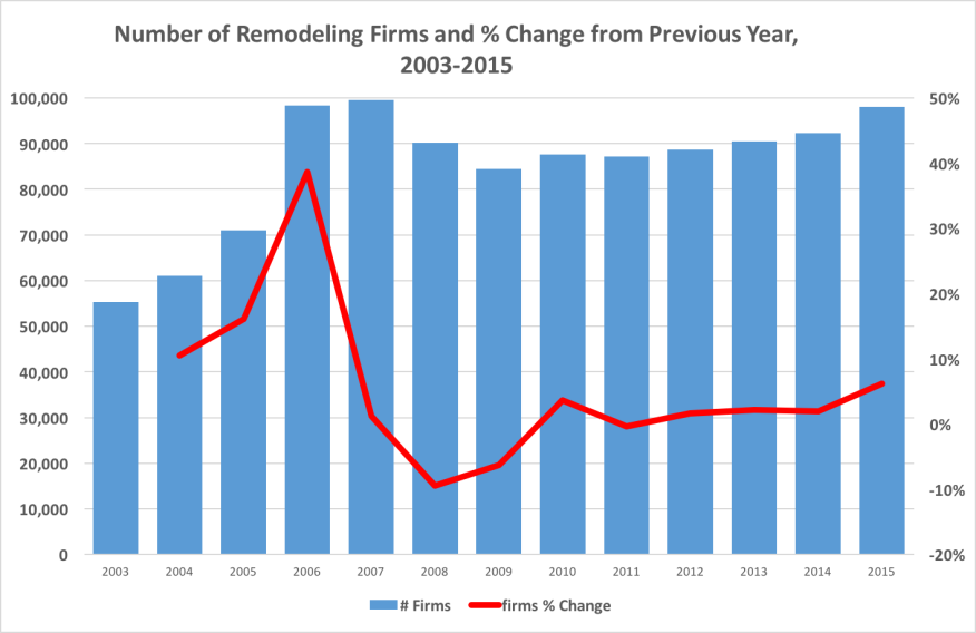 Number of remodeling firms and % change from previous year, 2003-2015