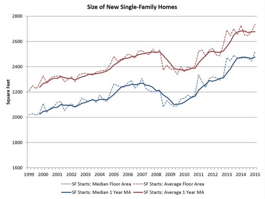 Home size trends from the NAHB