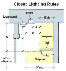 The most recent (2008) edition of the NEC permits an LED lighting fixture to be located on a closet ceiling or on the wall above the door, subject to the minimum clearances indicated in the drawing.