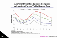 Transaction Trends: Velocity, Capital, and Cap Rate Compression