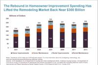 5 Key Remodeling Trends for 2015