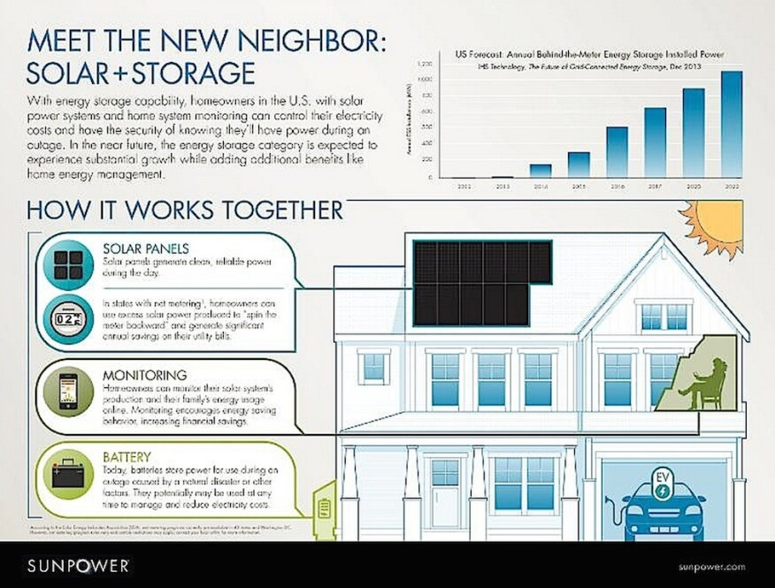 SunPower and KB Home team up on battery-powered home energy storage system that pairs with solar for energy management.