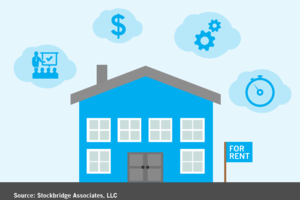 Single-Family For-Rent's Next Steps