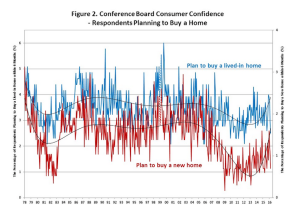 NAHB analysis of The Conference Board Consumer Confidence Index sub-category for home purchase plans.
