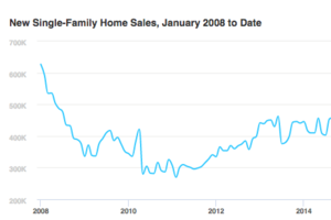 New Home Sales Climb 3.1% in September