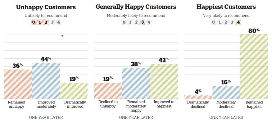 "GuildQuality considered responses of 0, 1, or 2 to the Likely to Recommend question to be ""Unhappy""; responses of 3 were ""Moderately Happy""; and responses of 4 were ""Happiest."" Percentages may not add up to 100% due to rounding."