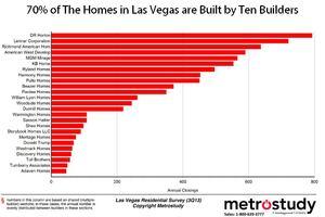 Las Vegas: Strong Sales, Closings, and Short-Term Lot Supply
