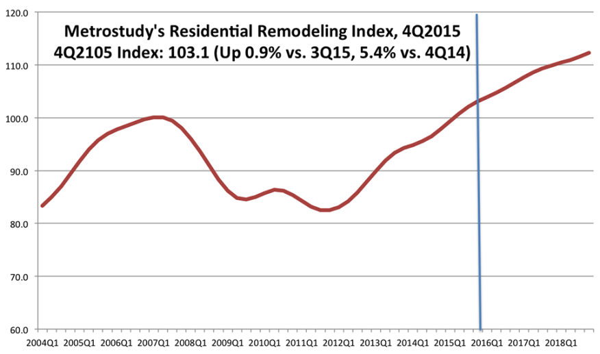 Metrostudy's Residential Remodeling Index for the 4th Quarter of 2015