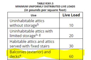 Washington State Raises Live Load Requirements for Decks