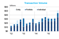 RCA: Transaction Volume Up in 1Q