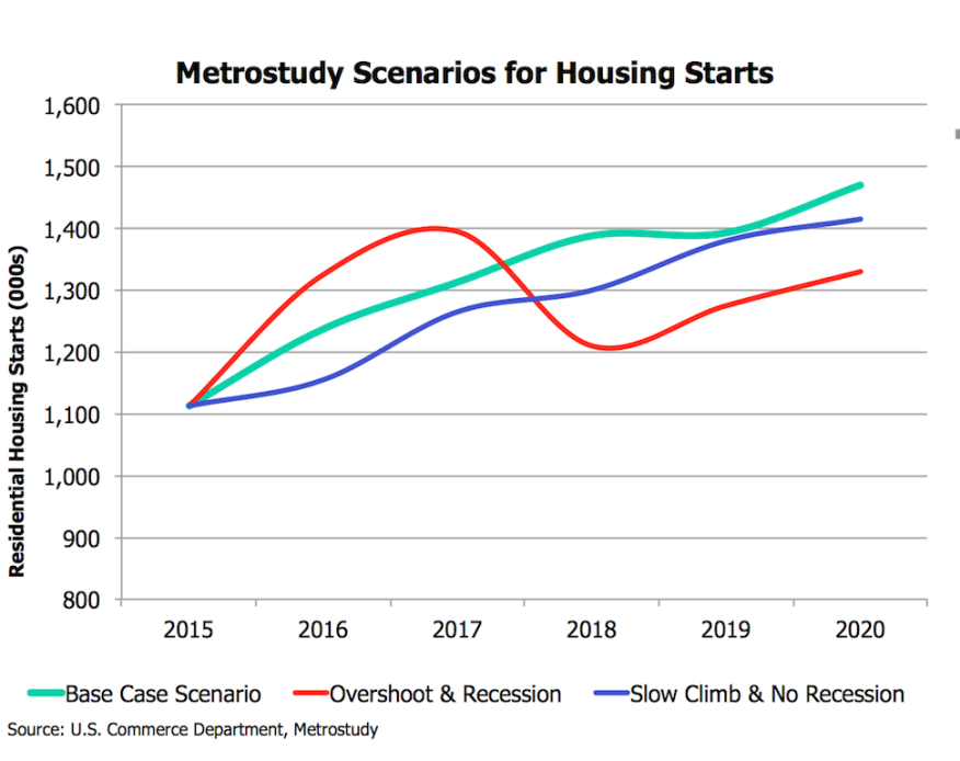 Housing starts: baseline, worse, and worst-case scenarios