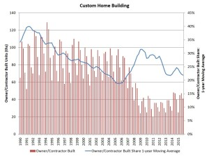 Custom home trend lines, per the Census Bureaus Quarterly Starts and Completions by Purpose and Design for Q4 2015
