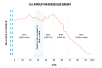 Favorable Demographics Will Push Home Building Demand