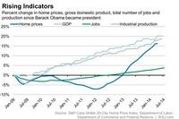 Obama's Economic Track Record