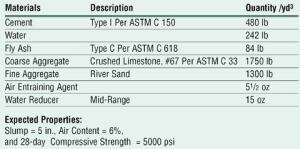 Table 1: Concrete mixture proportions