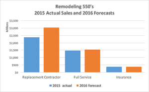Actual Results for 2015 and forecasts for 2016 for the 2016 Remodeling 550's full-service and replacement contractor groups