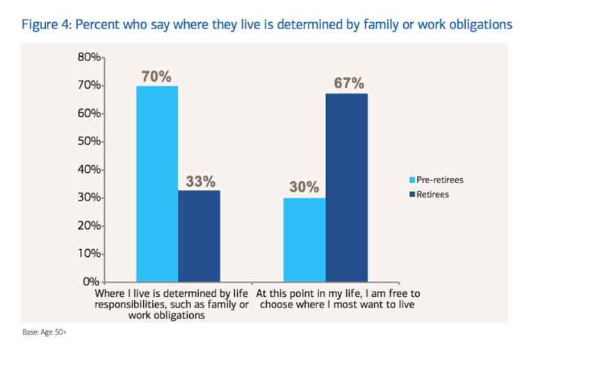 Those who may work in retirement--33%; per Age Wave data.