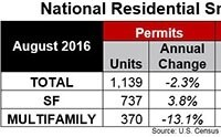 Axio: Multifamily Starts Rise as New Permits Fall YOY