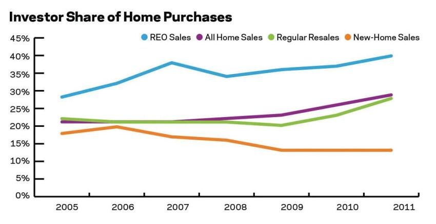Investors preferred existing homes. Investment activity was on the rise in 2011 for all sale types except new homes.