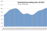 Home Remodelers Remain in High Demand