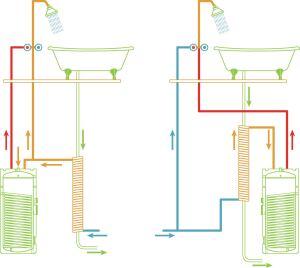 """1/2"""" solder check valve installed in heat pump water"""