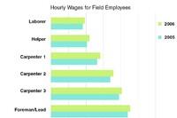 2006 Wage & Benefit Survey