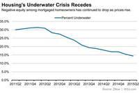 Resurfacing: Underwater-Home Recovery Reaches Struggling Neighborhoods