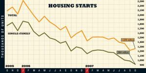 UP SHOOT: Total housing starts jumped 3.0% in October, despite pleas from housing experts  that builders curtail starts further to avoid flooding the market with  more inventory.