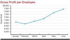 Tracking average gross profit produced per employee monthly gives perspective on team efficiency and can also serve as an incentive to boost performance.