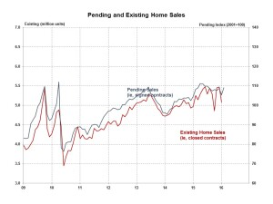 Pending Home Sales Index and existing home sales, per the NAHB.