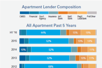 RCA: GSEs Are No Longer The Majority Apartment Financing Lenders; Volume Falls in August