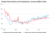 "Housing Starts Down, but Mostly a ""Yo-Yo"" Effect"