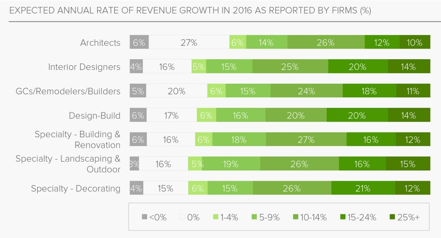 Houzz 2016 survey results--business forecasts