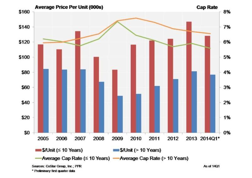 Cap-Rate Gap Between Older, Newer Properties Starts to Narrow