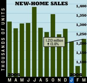 GOOD NEWS, BAD NEWS: Headlines shouted about March sales rebounding from February, but year over year, sales were down 7.2%, and for-sale inventory was up 25.4%.