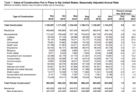 Construction Spending Rose 0.9% in November