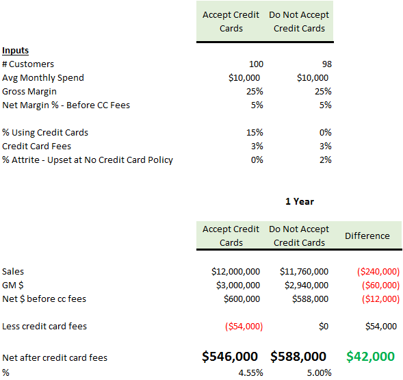 chart that further explores costs of accepting credit cards