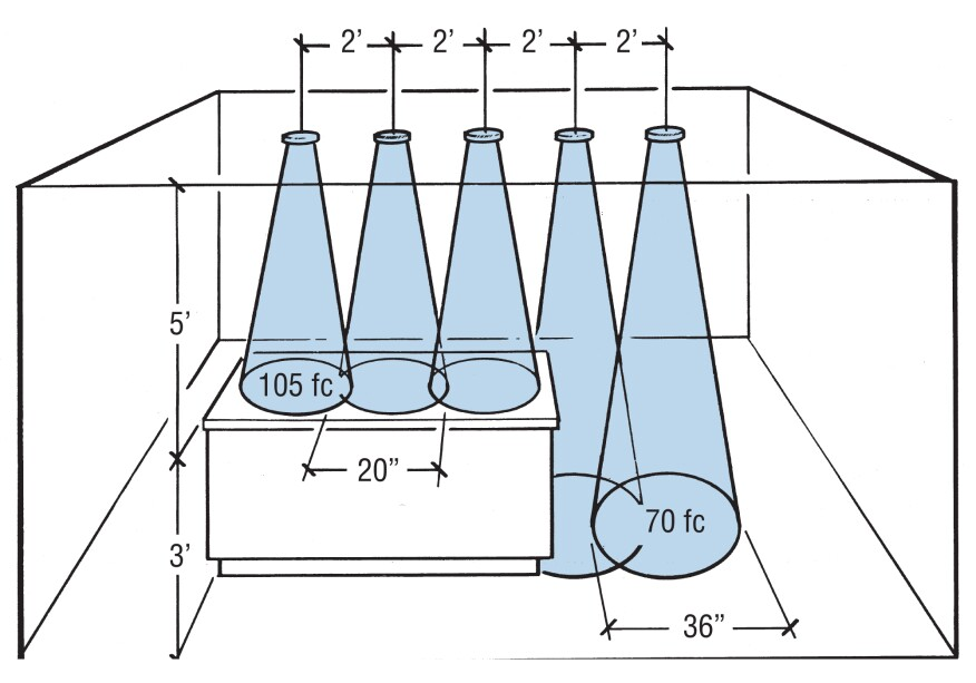 Beam spread and intensity, measured in foot-candles (fc), vary depending on the distance to the illuminated surface, the aiming angle, the spacing of fixtures, and lamp wattage.