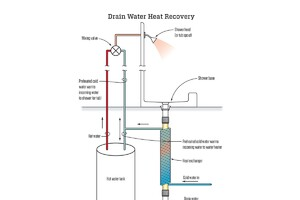 Wastewater Heat Recovery Systems