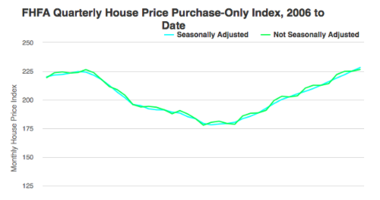 FHFA House Price Index Up 1.3% in First Quarter