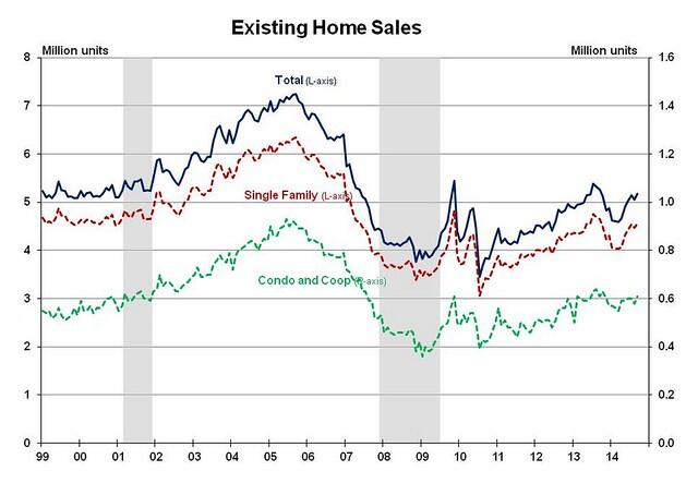 Behind the Resales Headline: First-Time Buyers Languish