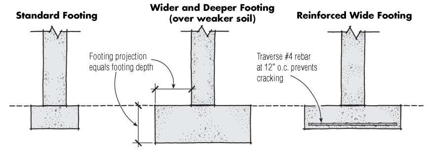 If a particular soil bearing capacity requires a wider footing, code allows the footing projection to increase, but the footing thickness must also be increased so that the footing depth equals the distance it projects from the wall (center). An alternative is to reinforce the wider footing (right), if local code allows.