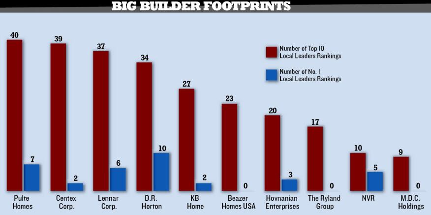 TOP TENS: This year's Local Leaders data reveal that the top 10 national builders don't dominate the top 75 markets as some might assume. Though seven of the 10 are among the top builders in 20 or more of the Local Leaders markets, members of the group claim the No. 1 spot in fewer than half, and three of the builders are not No. 1 in any of the markets. Of course, this gives them plenty of room to grow.