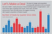 Deals Shake Up Top Ranks of ProSales 100 List