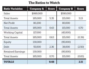 Despite similar sales and net profit ratios, Company B will struggle to survive.