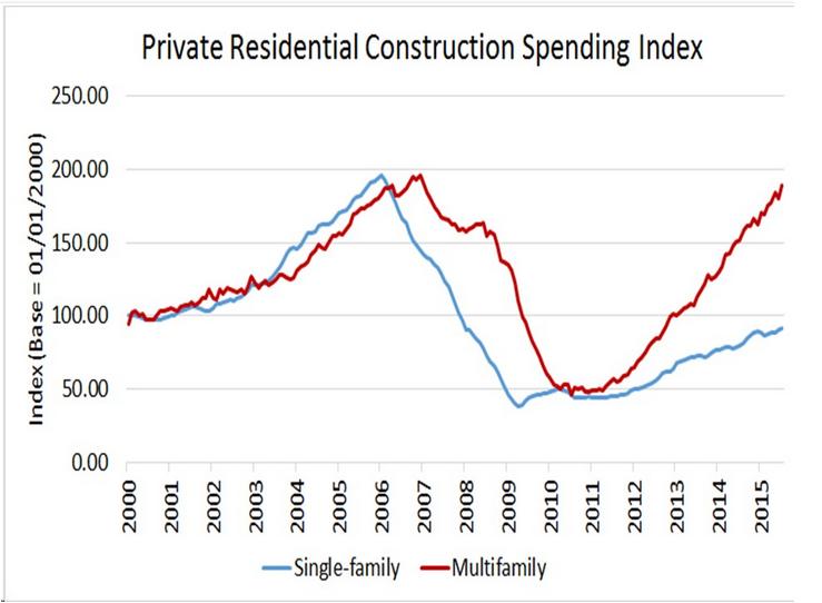 Residential Construction Spending Rose in August