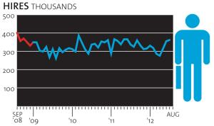 New hires in construction, seasonally adjusted, from Aug. 2008 to July 2012